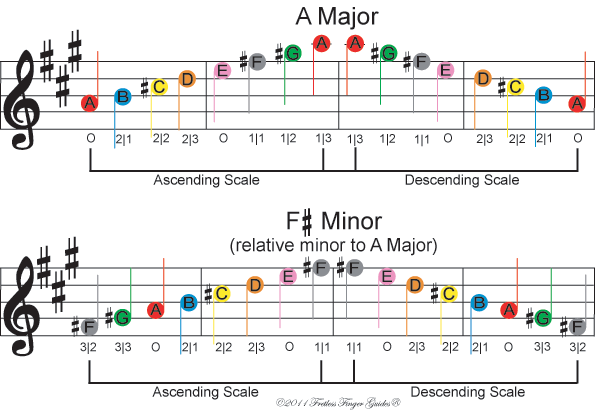 image of free color coded violin sheet music for a major and f sharp minor music scales
