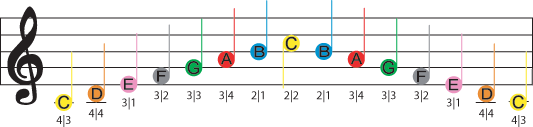 Image Shows A Color Coded C Major Sheet Music Violin Scale