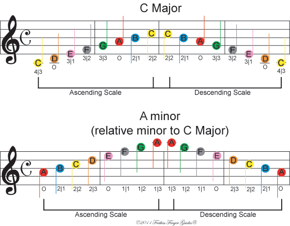 image of free color coded violin sheet music for the c major and a minor music scales