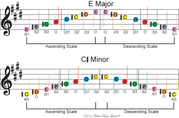image of free color coded violin sheet music for the e major and c sharp minor music scales