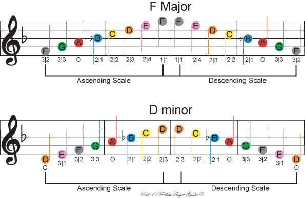 image of free color coded violin sheet music for the f major and d minor music scales