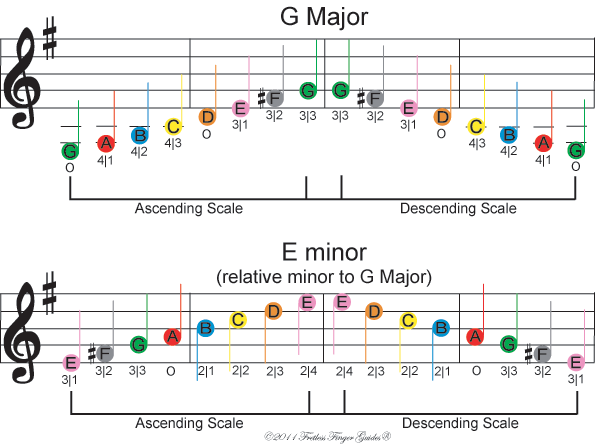 image of free color coded violin sheet music for the g major and e minor music scales