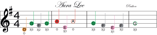 image of the first stanza of aura lee from the fretless finger guides learning method and song book
