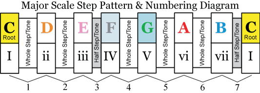 major music scale step pattern