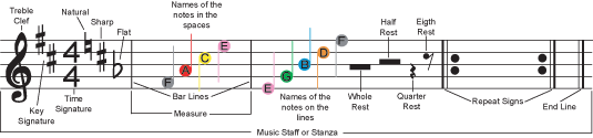 graphic showing music staff, music terminology and music notation